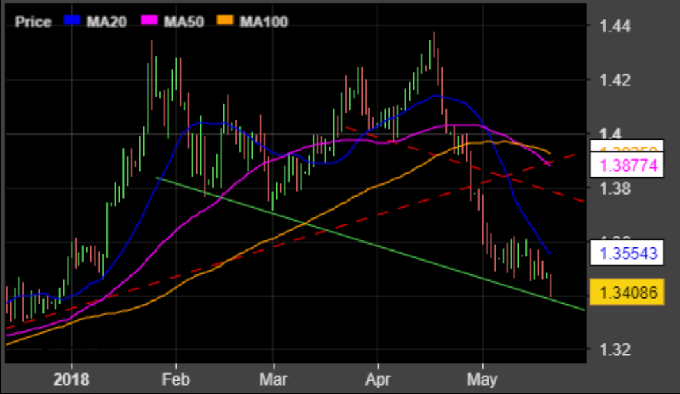USD/GBP daily chart
