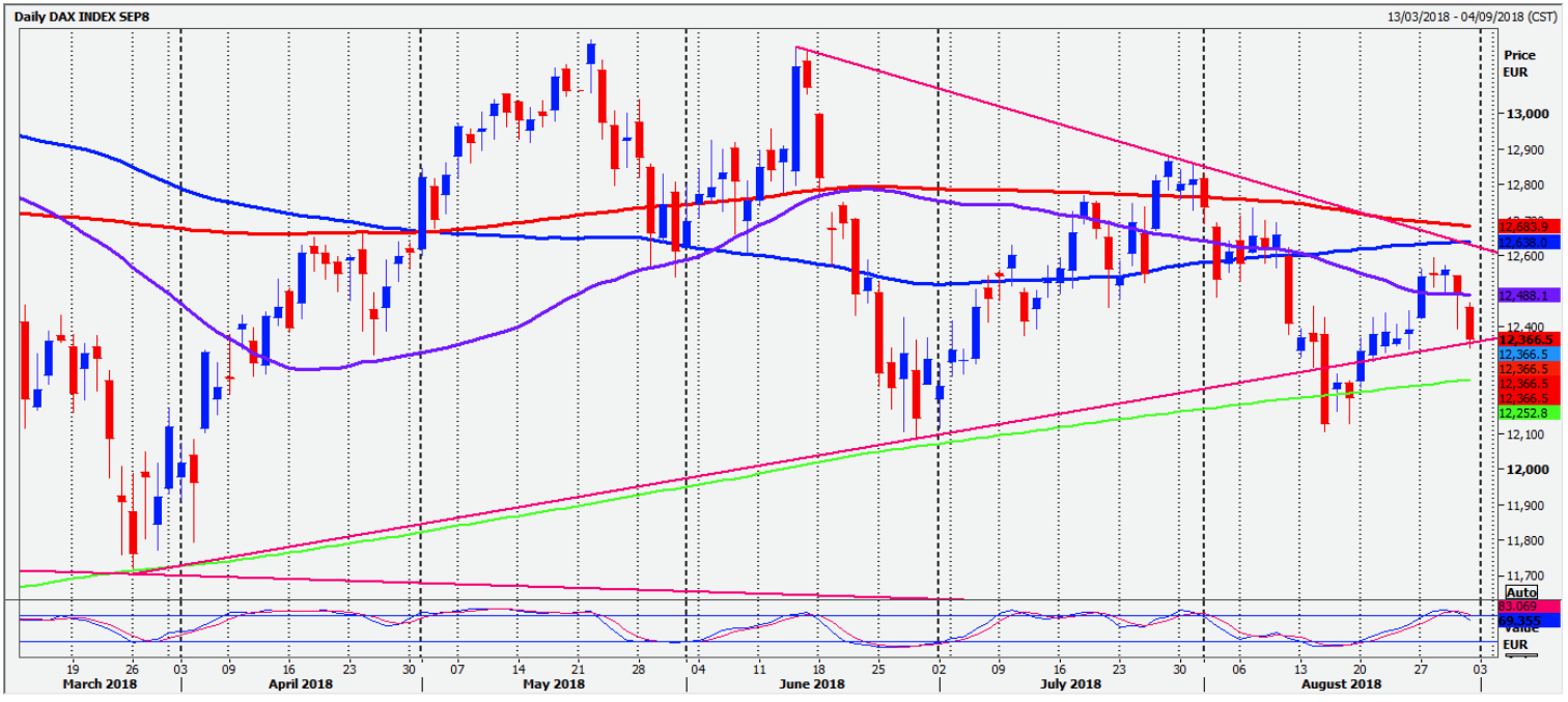 Key levels for major US and European indices - Intertrader